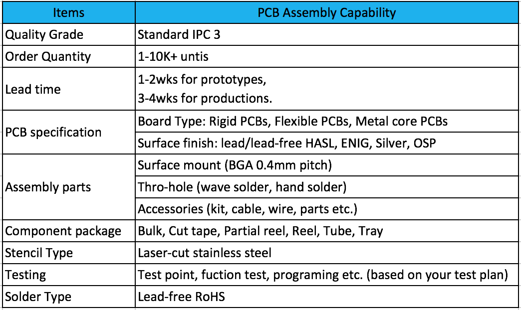 32-Boktech PCB Assembly Capability.png