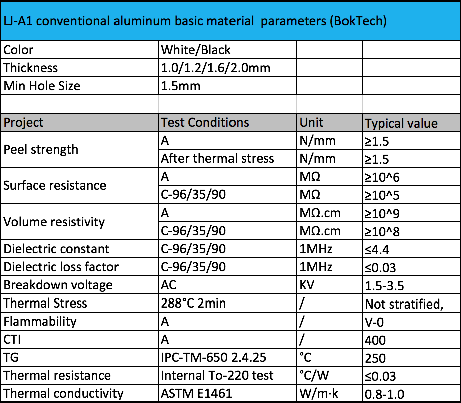 aluminum PCB parameters.png